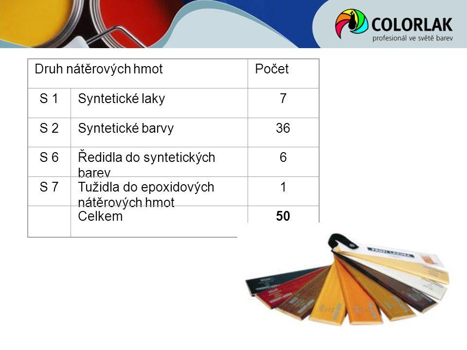 Druh nátěrových hmot Počet. S 1. Syntetické laky. 7. S 2. Syntetické barvy. 36. S 6. Ředidla do syntetických barev.