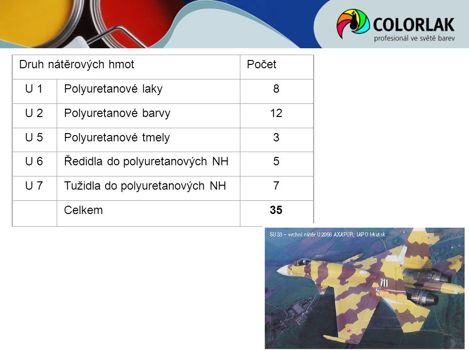 Druh nátěrových hmot Počet. U 1. Polyuretanové laky. 8. U 2. Polyuretanové barvy. 12. U 5. Polyuretanové tmely.