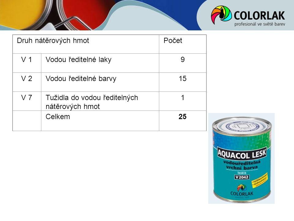 Druh nátěrových hmot Počet. V 1. Vodou ředitelné laky. 9. V 2. Vodou ředitelné barvy. 15. V 7.