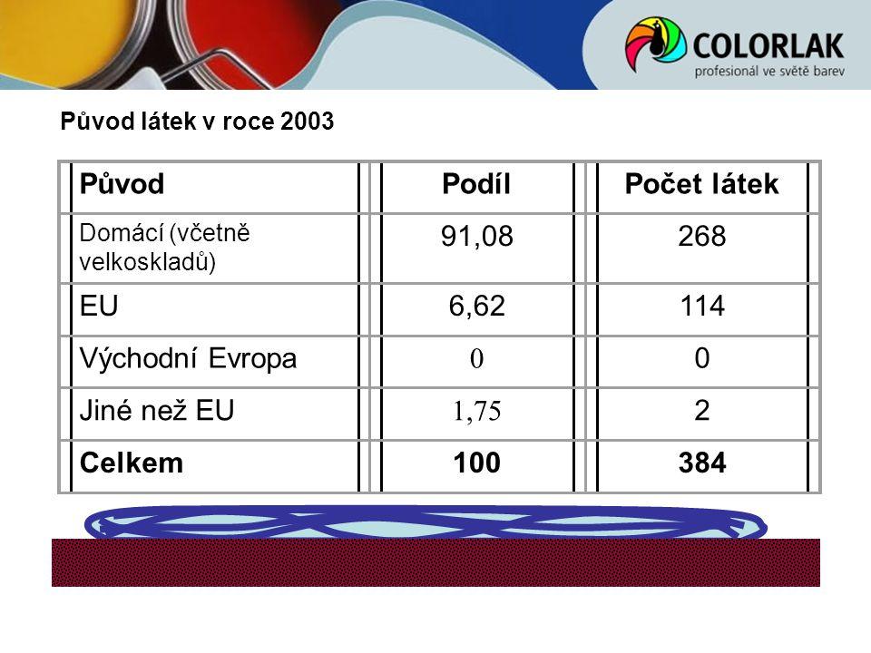 Původ Podíl Počet látek 91,08 268 EU 6,62 114 Východní Evropa