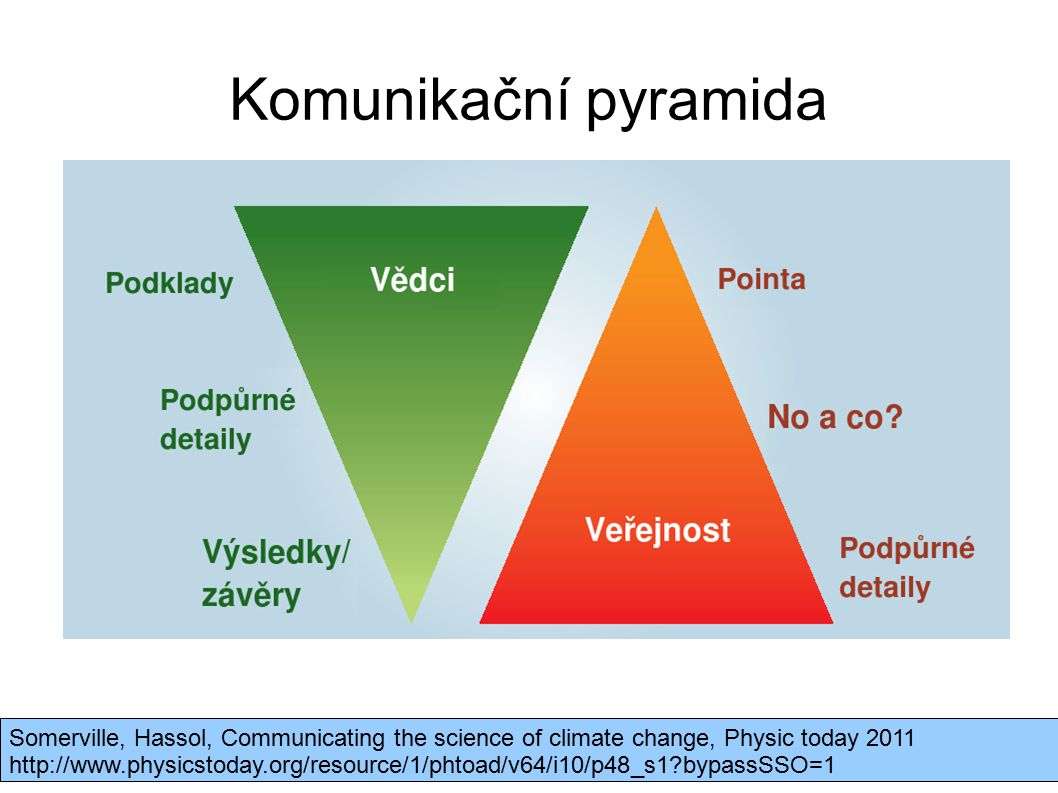 Komunikační pyramida Somerville, Hassol, Communicating the science of climate change, Physic today 2011.