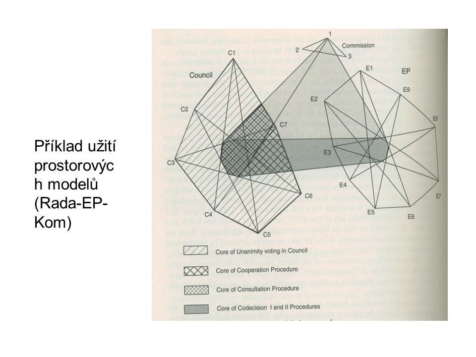 Příklad užití prostorových modelů (Rada-EP-Kom)