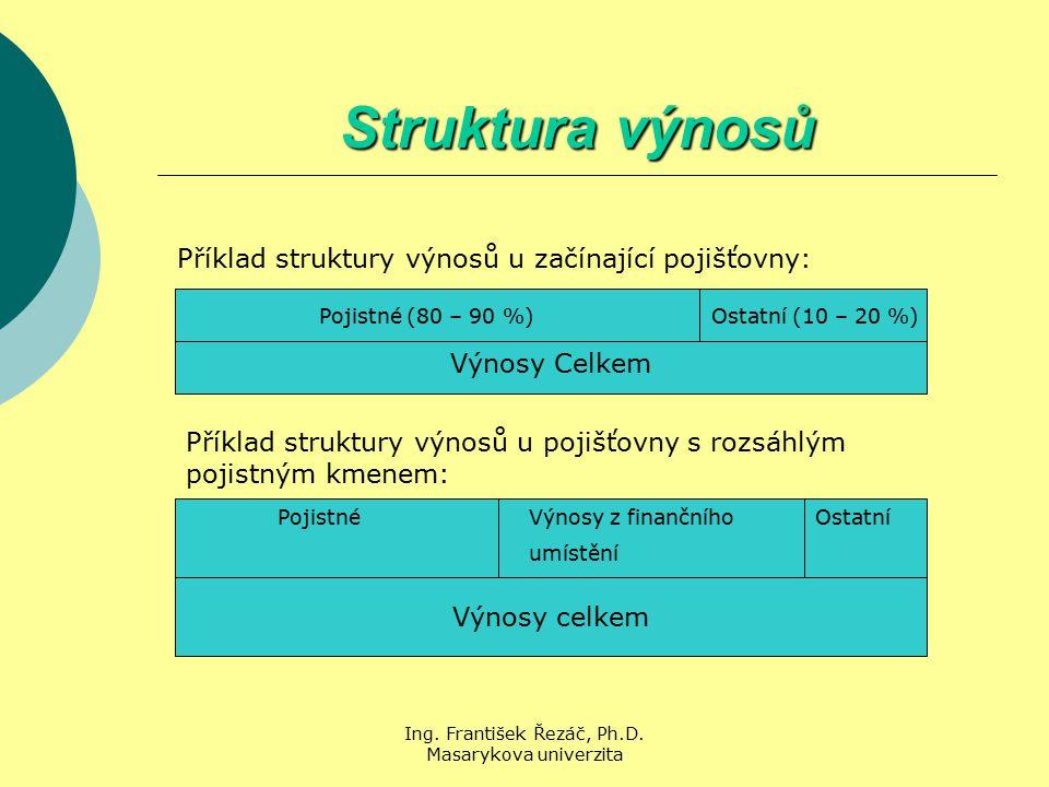 Ing. František Řezáč, Ph.D. Masarykova univerzita