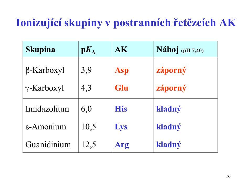 Ionizující skupiny v postranních řetězcích AK