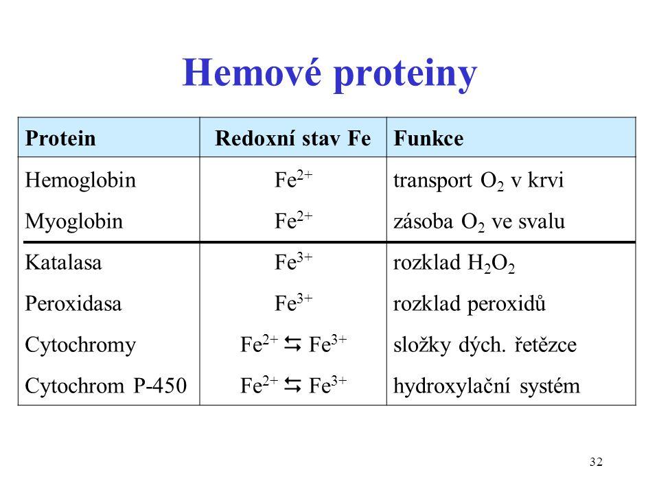 Hemové proteiny Protein Redoxní stav Fe Funkce Hemoglobin Myoglobin