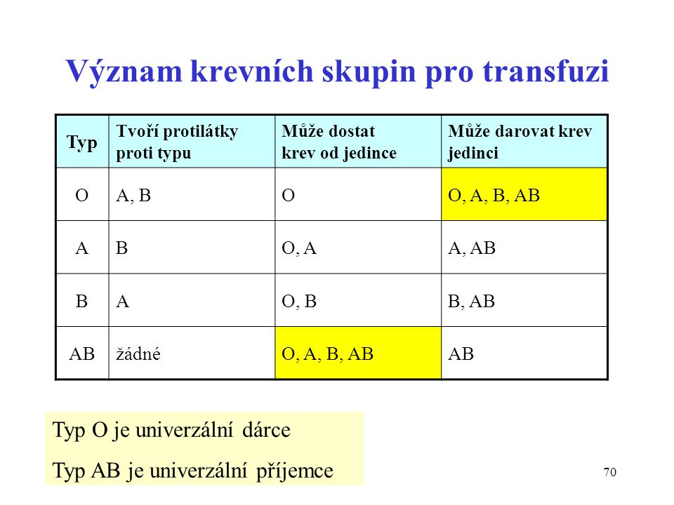 Význam krevních skupin pro transfuzi