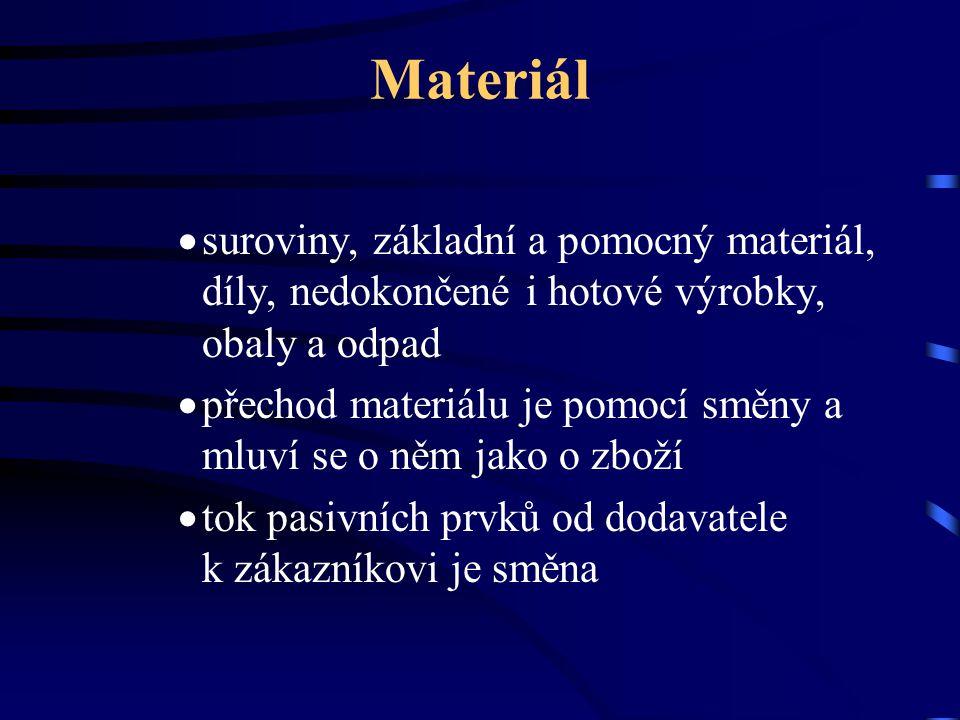 Materiál suroviny, základní a pomocný materiál, díly, nedokončené i hotové výrobky, obaly a odpad.
