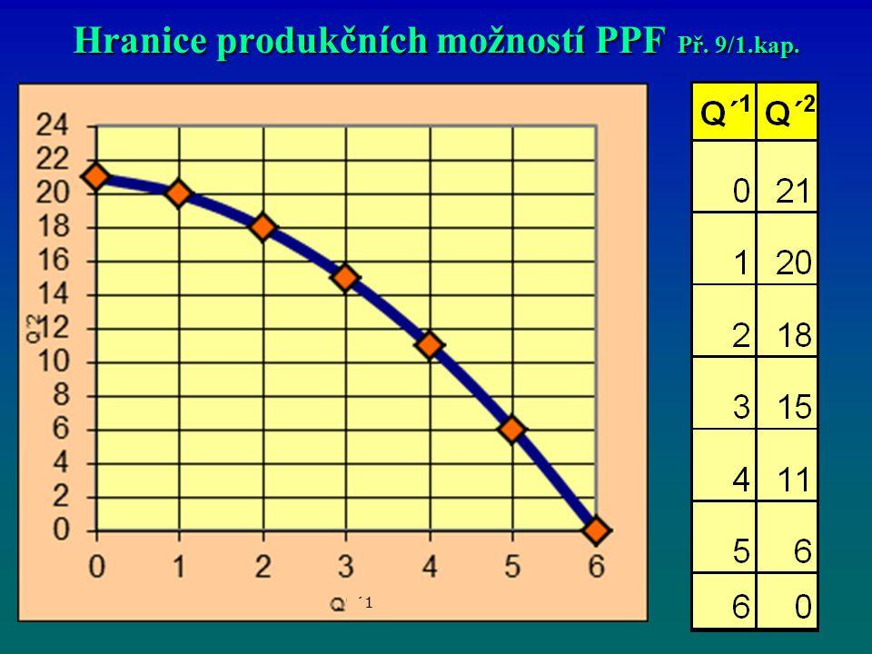 Hranice produkčních možností PPF Př. 9/1.kap.