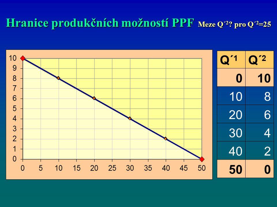 Hranice produkčních možností PPF Meze Q´2 pro Q´2=25