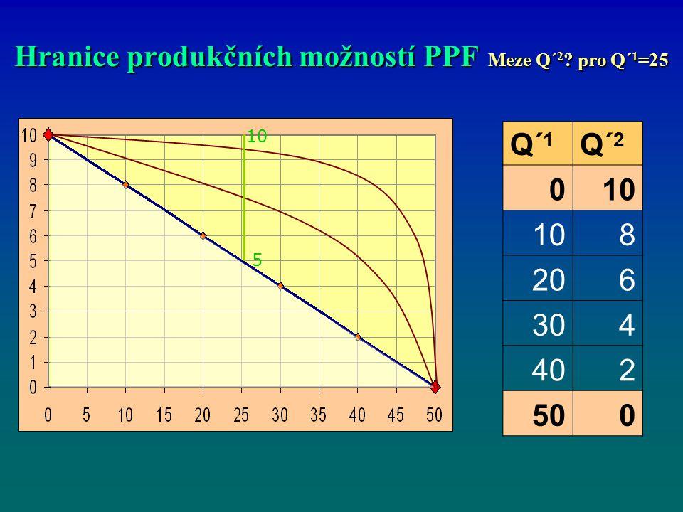 Hranice produkčních možností PPF Meze Q´2 pro Q´1=25
