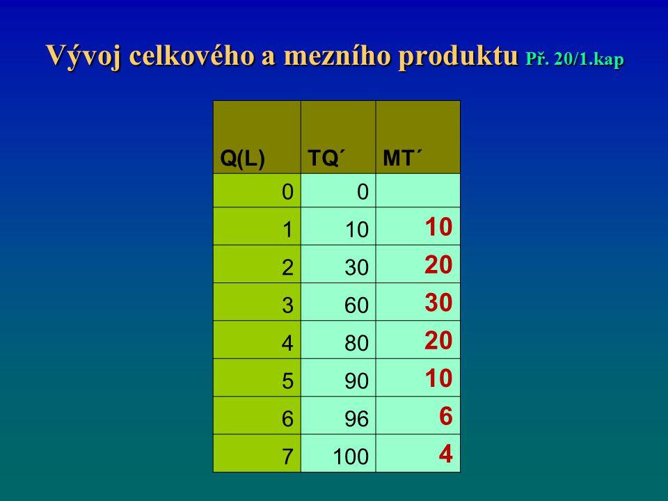 Vývoj celkového a mezního produktu Př. 20/1.kap