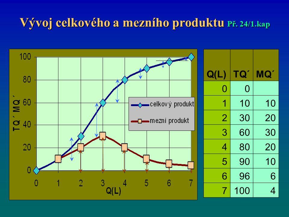Vývoj celkového a mezního produktu Př. 24/1.kap