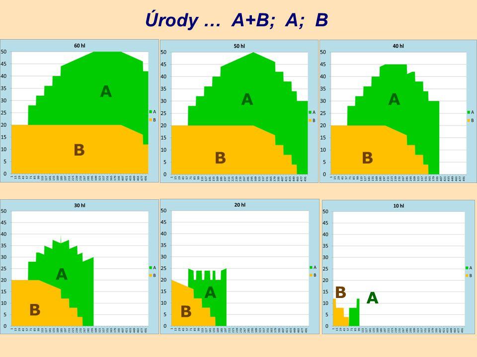 Úrody … A+B; A; B A A A B B B A A B A B B