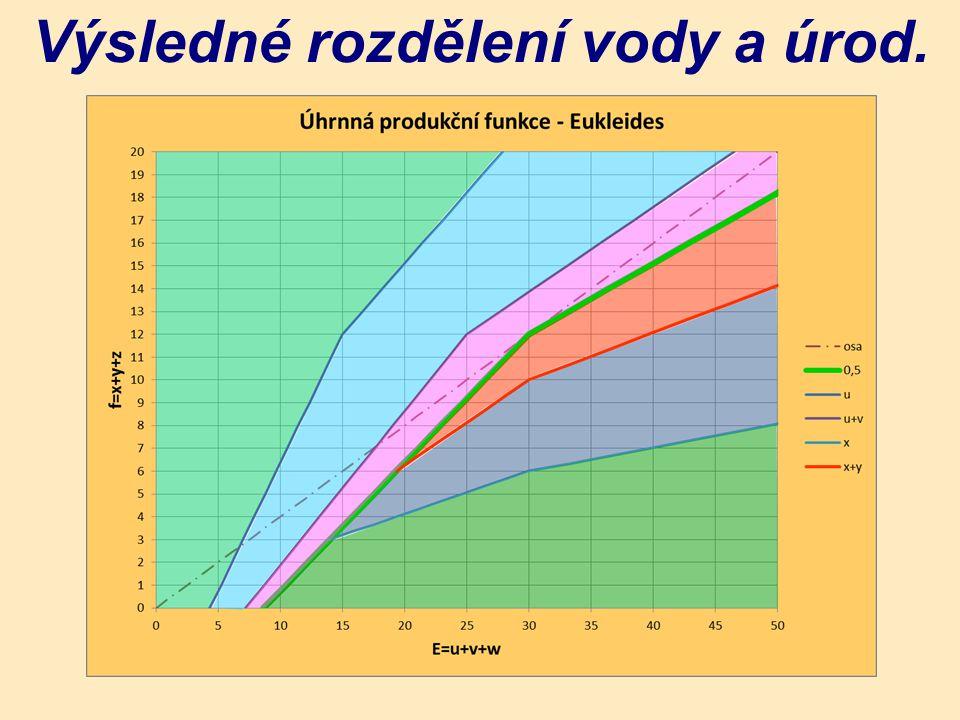 Výsledné rozdělení vody a úrod.
