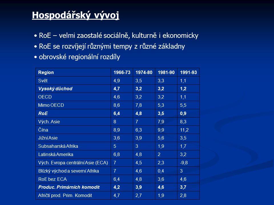 Hospodářský vývoj RoE – velmi zaostalé sociálně, kulturně i ekonomicky