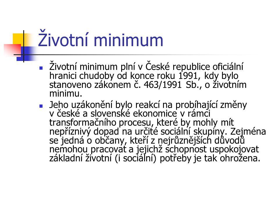 Životní minimum