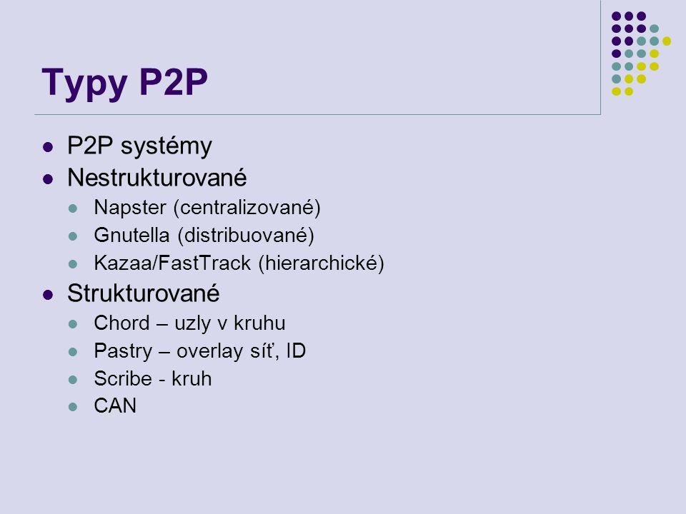 Typy P2P P2P systémy Nestrukturované Strukturované