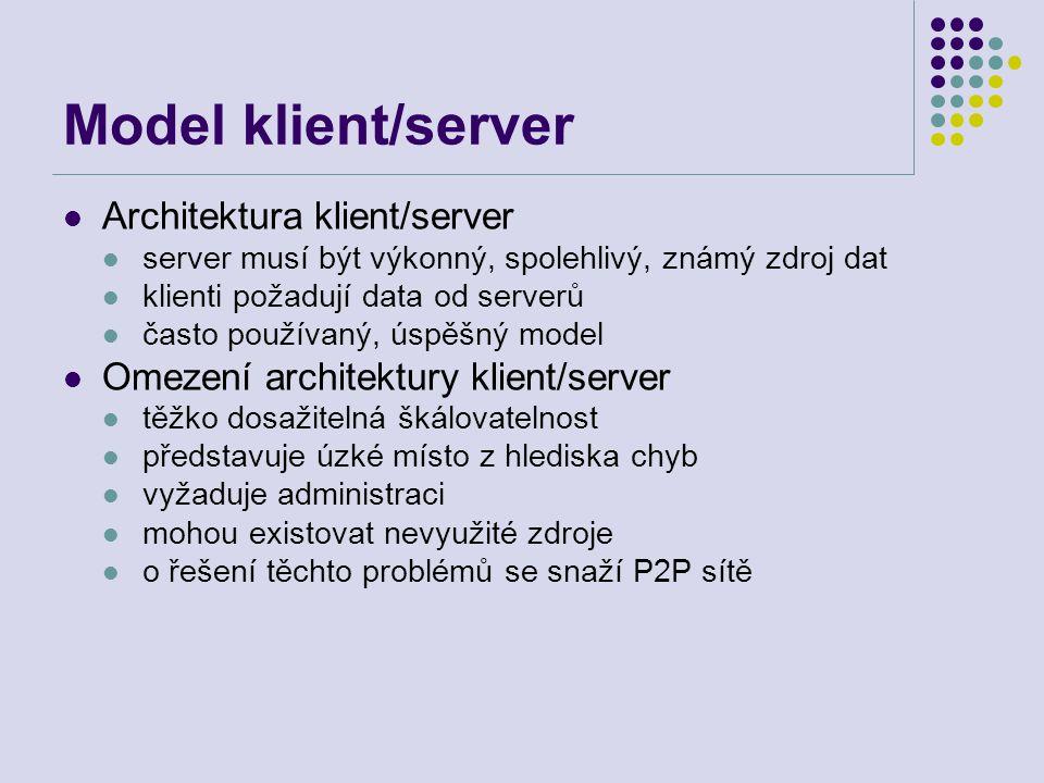 Model klient/server Architektura klient/server