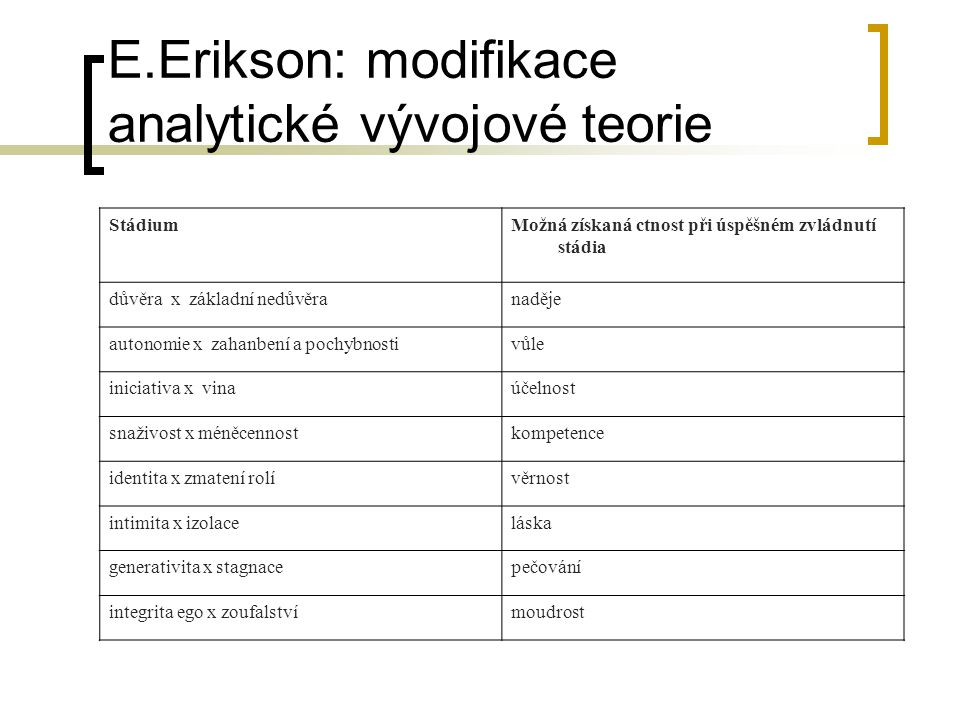 E.Erikson: modifikace analytické vývojové teorie