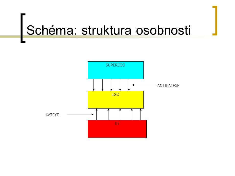 Schéma: struktura osobnosti
