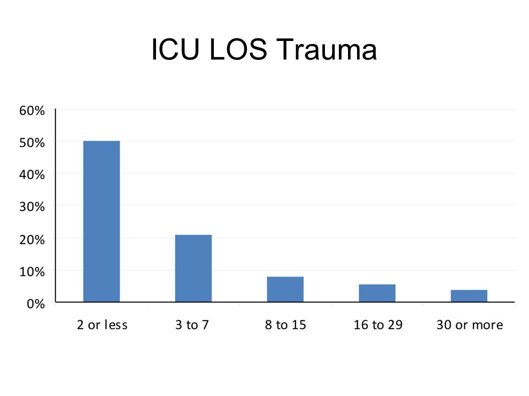 ICU LOS Trauma