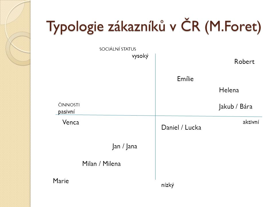 Typologie zákazníků v ČR (M.Foret)