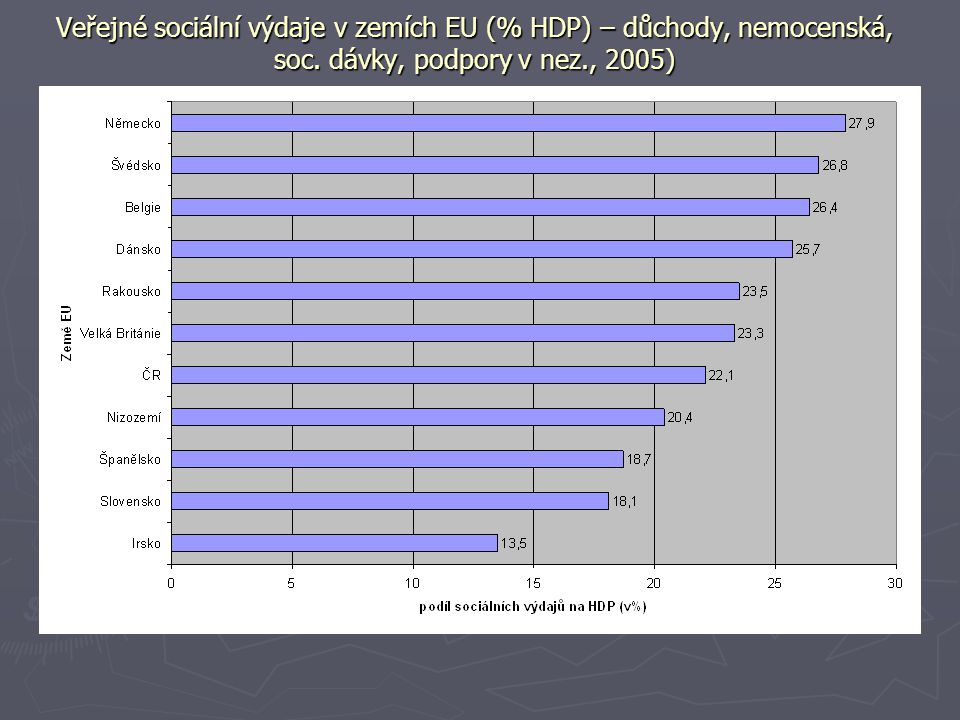 Veřejné sociální výdaje v zemích EU (% HDP) – důchody, nemocenská, soc