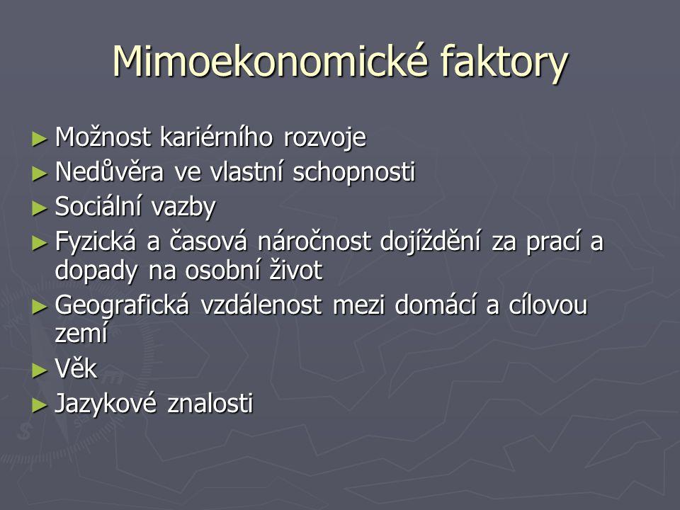 Mimoekonomické faktory