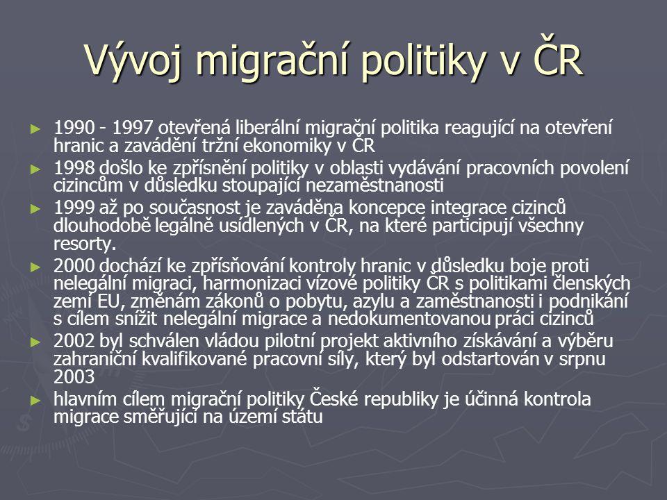Vývoj migrační politiky v ČR