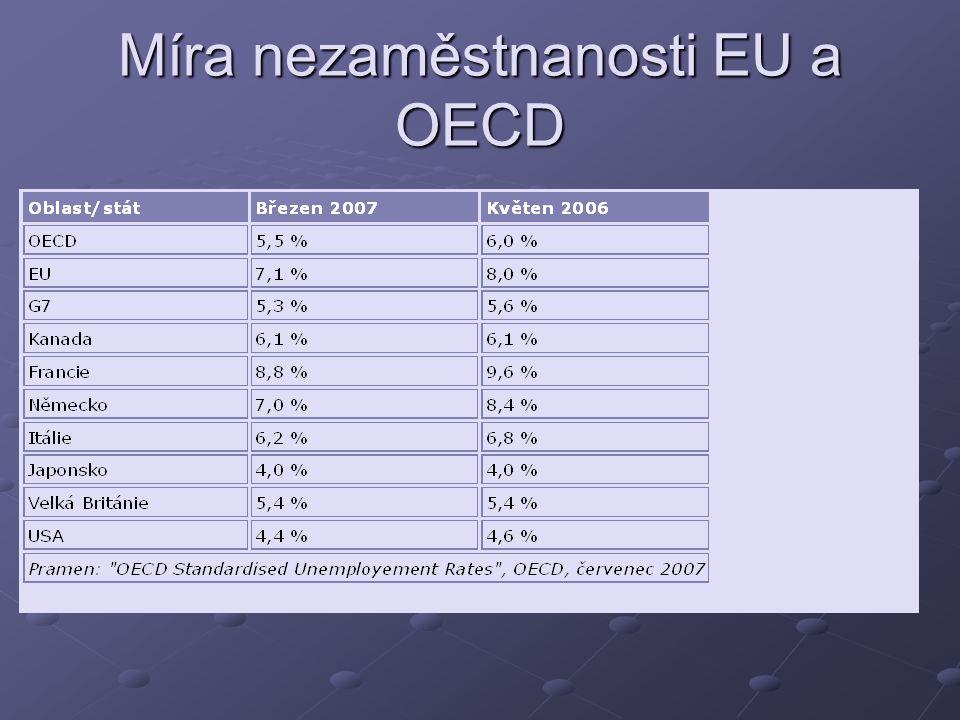 Míra nezaměstnanosti EU a OECD