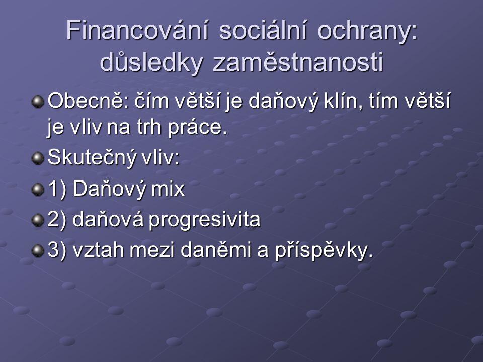 Financování sociální ochrany: důsledky zaměstnanosti