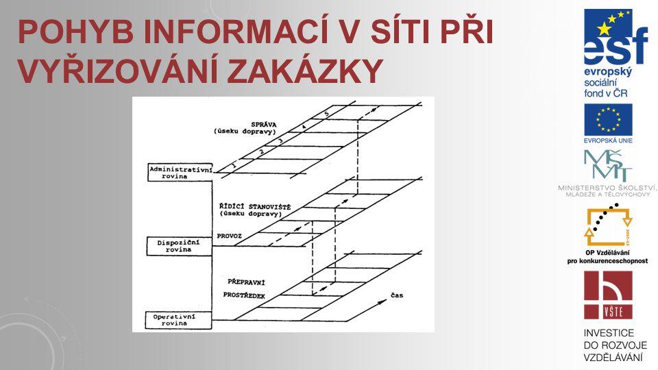 Pohyb informací v síti při vyřizování zakázky
