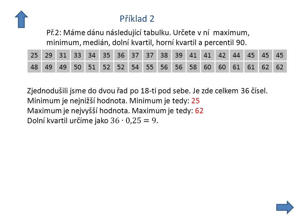 Příklad 2 Př.2: Máme dánu následující tabulku. Určete v ní maximum,