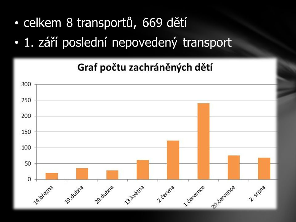 celkem 8 transportů, 669 dětí