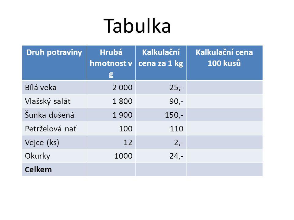 Tabulka Druh potraviny Hrubá hmotnost v g Kalkulační cena za 1 kg