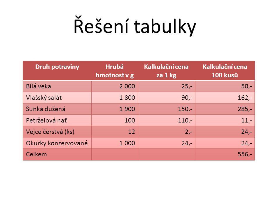 Řešení tabulky Druh potraviny Hrubá hmotnost v g