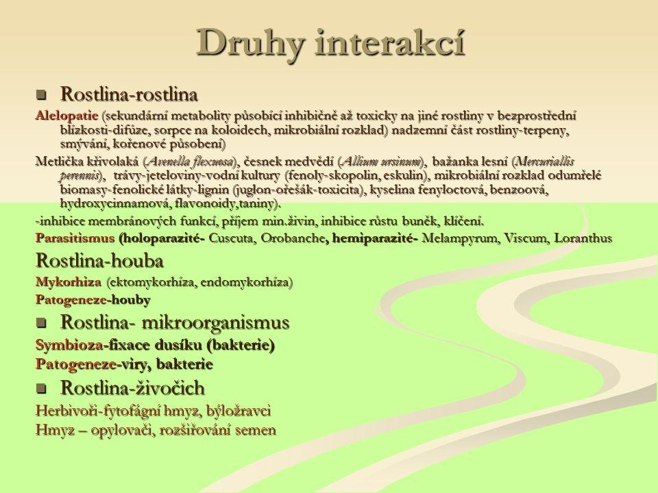 Druhy interakcí Rostlina-rostlina Rostlina-houba