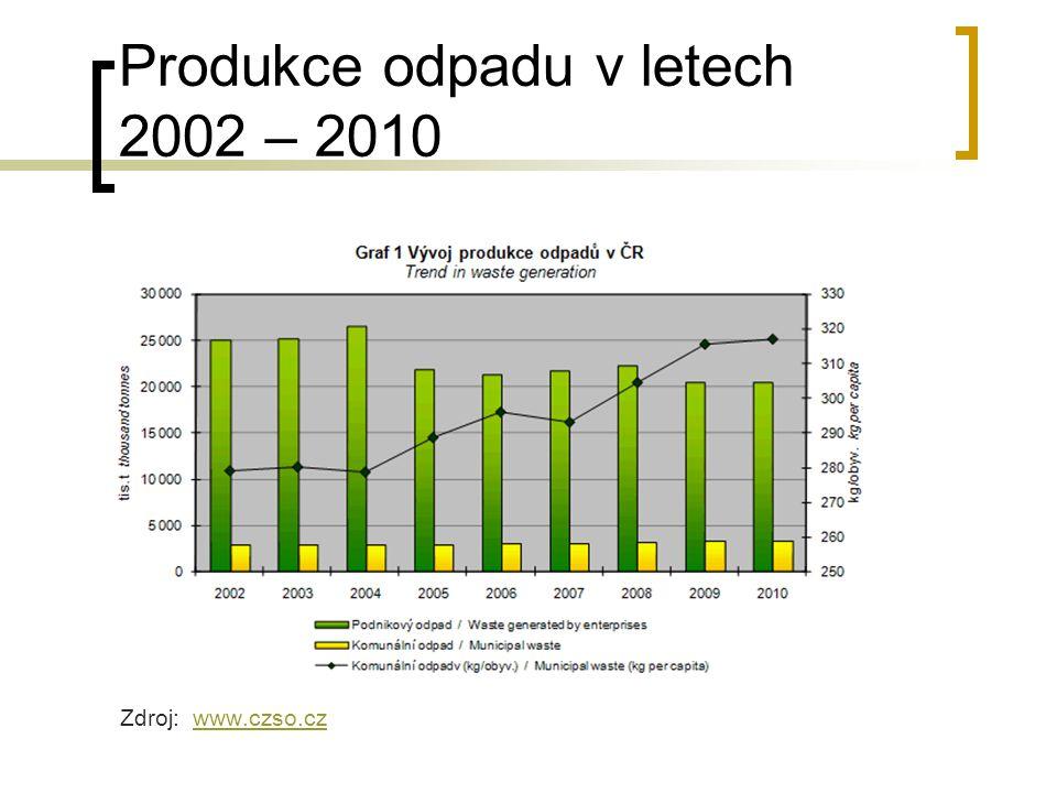 Produkce odpadu v letech 2002 – 2010