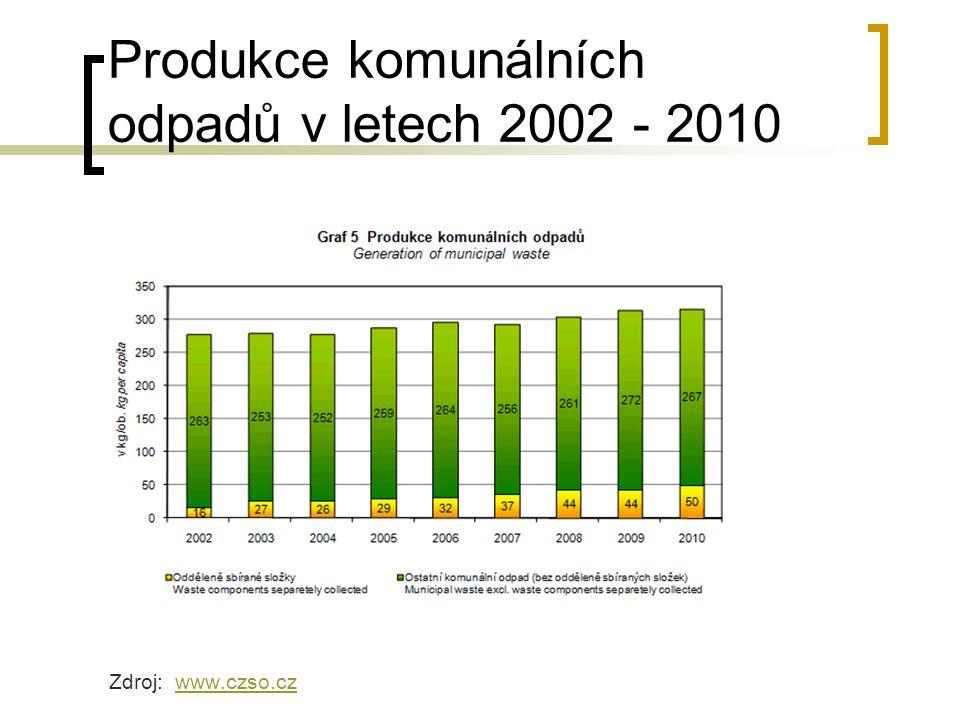 Produkce komunálních odpadů v letech 2002 - 2010