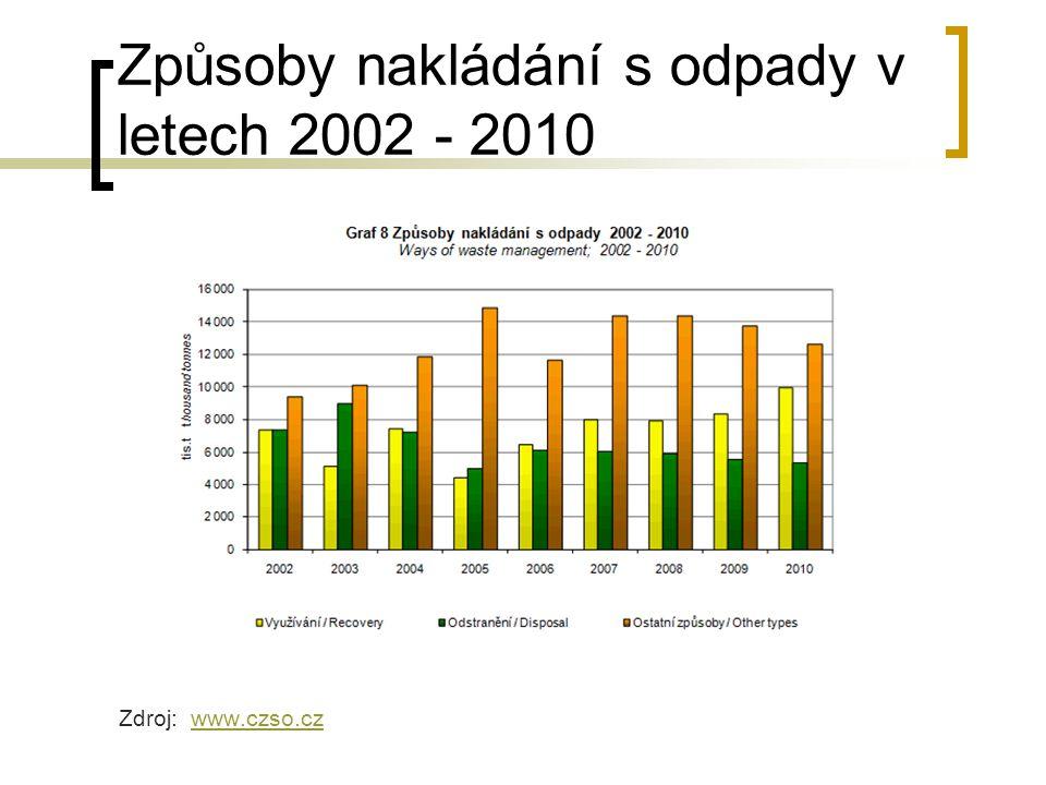 Způsoby nakládání s odpady v letech 2002 - 2010