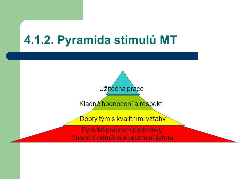 4.1.2. Pyramida stimulů MT Užitečná práce Kladné hodnocení a respekt