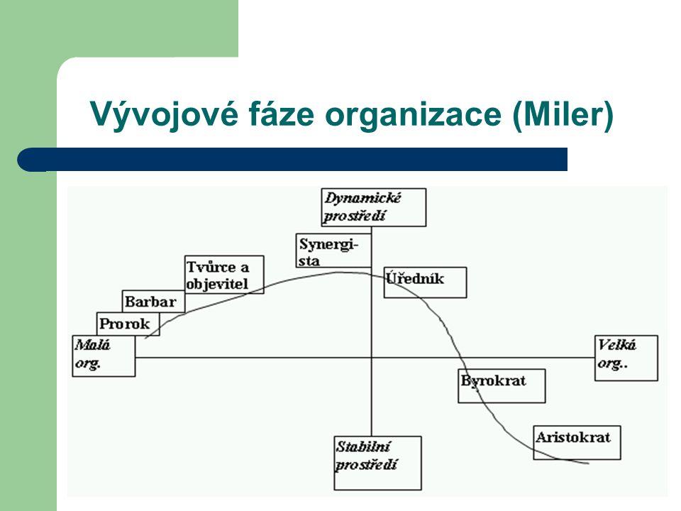 Vývojové fáze organizace (Miler)