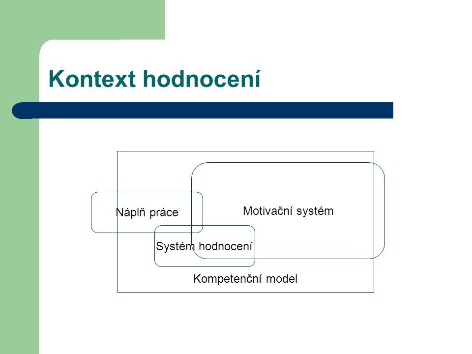 Kontext hodnocení Motivační systém Náplň práce Kompetenční model