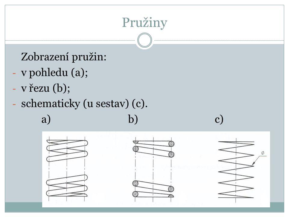 Pružiny Zobrazení pružin: v pohledu (a); v řezu (b);
