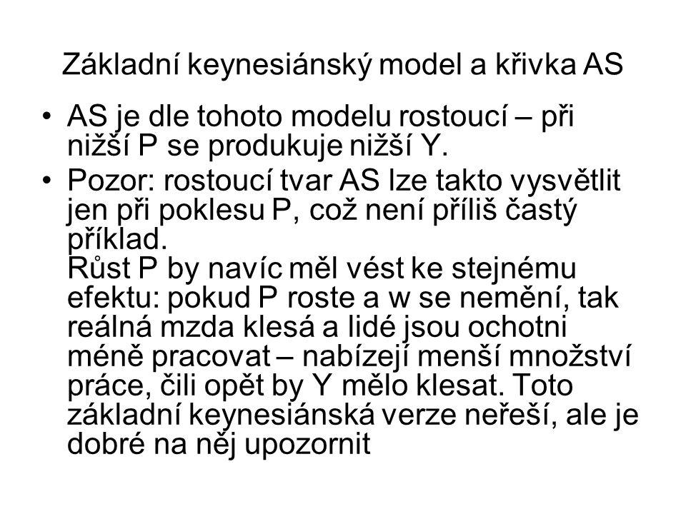 Základní keynesiánský model a křivka AS