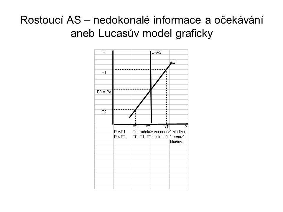 Rostoucí AS – nedokonalé informace a očekávání aneb Lucasův model graficky