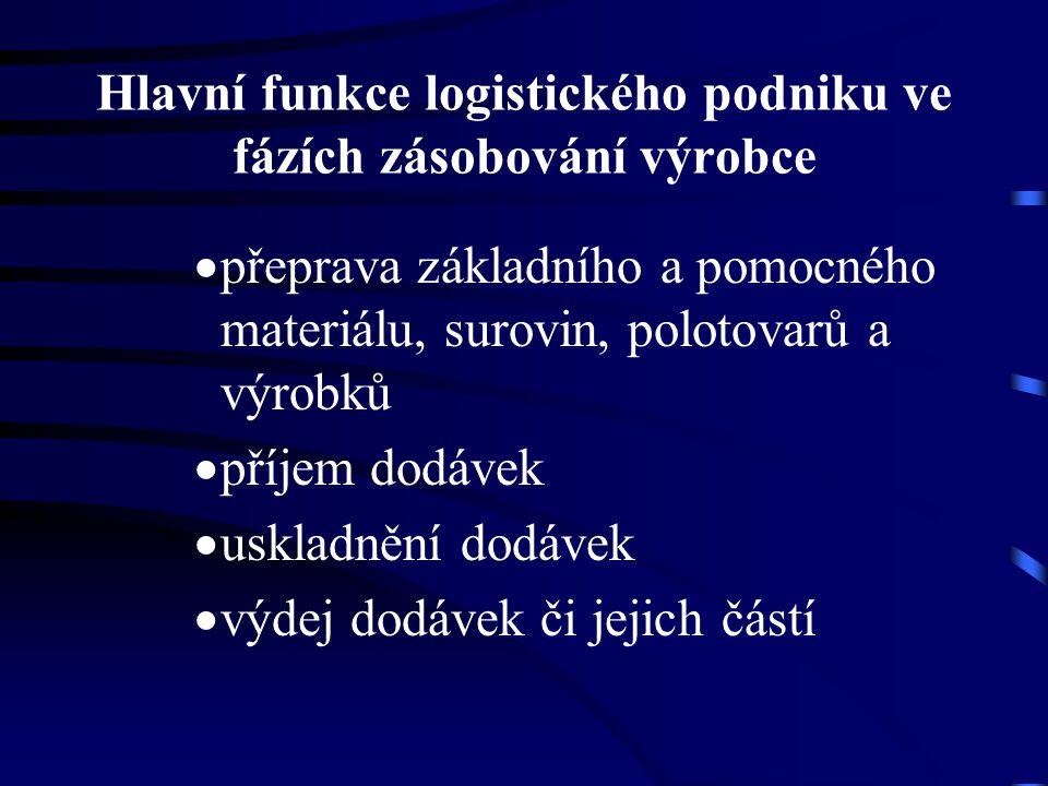 Hlavní funkce logistického podniku ve fázích zásobování výrobce