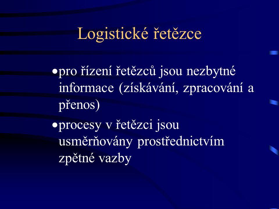Logistické řetězce pro řízení řetězců jsou nezbytné informace (získávání, zpracování a přenos)