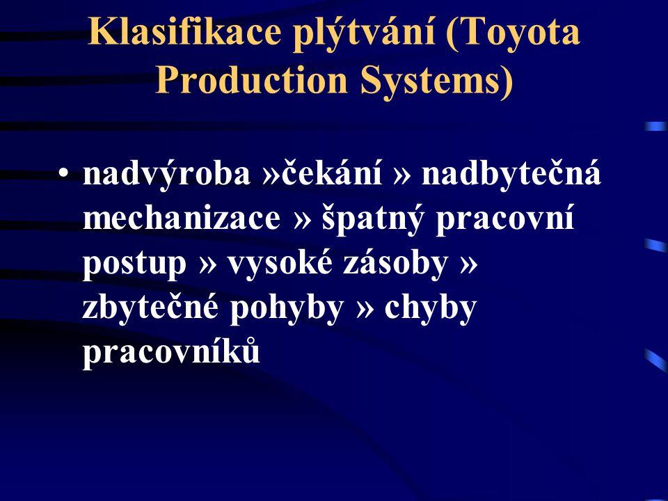Klasifikace plýtvání (Toyota Production Systems)