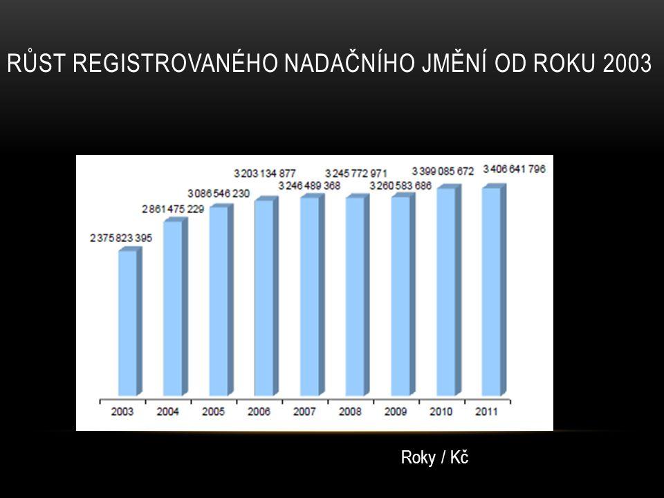 Růst registrovaného nadačního jmění od roku 2003